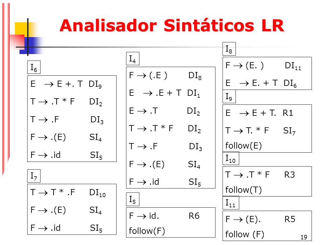 19 Analisador Sintáticos LR F (.E ) DI 8 E.E + T DI 1 E.T DI 2 T.T * F DI 2 T.F DI 3 F.(E) SI 4 F.id SI 5 I4I4 F id. R6 follow(F) I5I5 E E +. T DI 9 T
