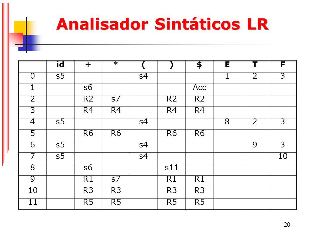 20 Analisador Sintáticos LR id+*()$ETF 0s5s4123 1s6Acc 2R2s7R2 3R4 4s5s4823 5R6 6s5s493 7s5s410 8s6s11 9R1s7R1 10R3 11R5