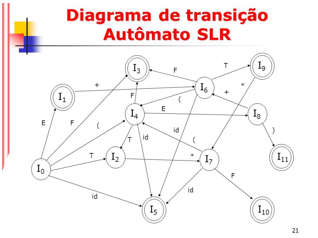21 Diagrama de transição Autômato SLR I0I0 I1I1 I3I3 I5I5 I4I4 I2I2 I6I6 I7I7 I9I9 I 11 I 10 I8I8 EF ( T id F T E F + ( T * ( + * F )