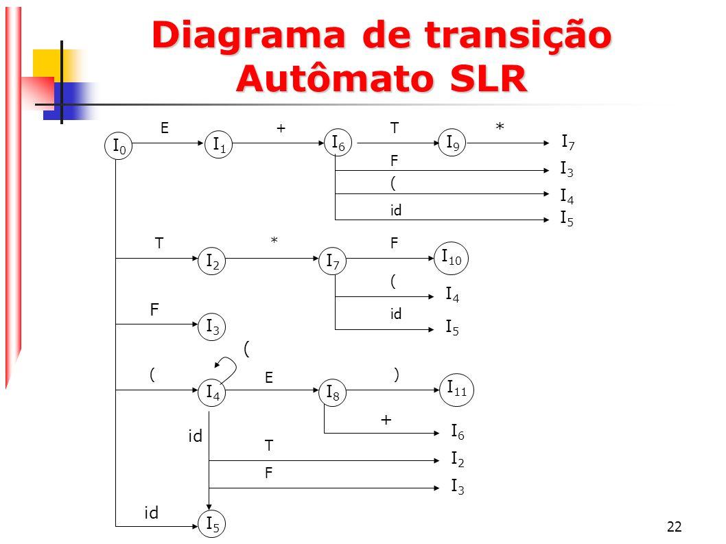 22 Diagrama de transição Autômato SLR I0I0 I1I1 I2I2 I3I3 I6I6 I7I7 F I4I4 I8I8 + I5I5 id ( I6I6 I9I9 * I 11 I10I10 I7I7 I3I3 I4I4 I5I5 F ( id T*FE+T