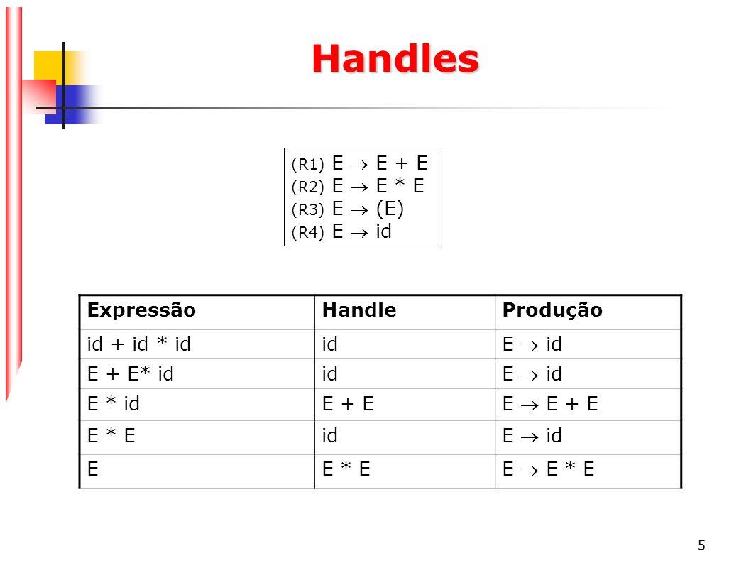 5 Handles ExpressãoHandleProdução id + id * idid E id E + E* idid E id E * idE + E E E + E E * Eid E id EE * E E E * E (R1) E E + E (R2) E E * E (R3)