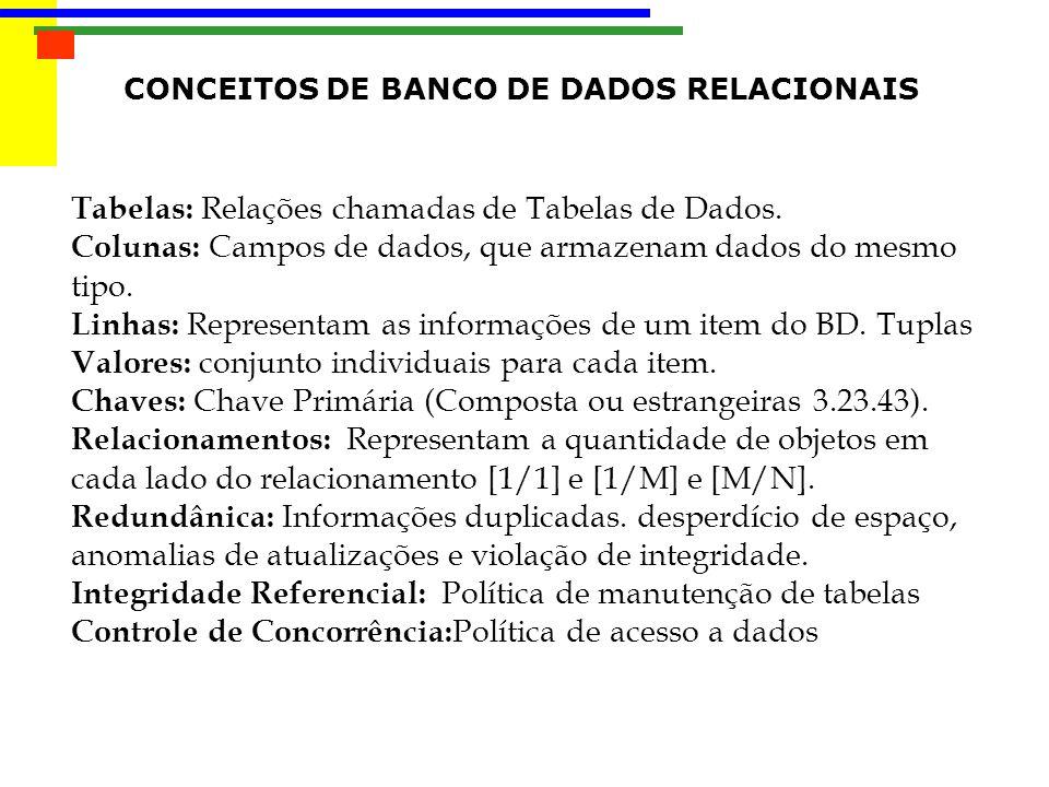 CONCEITOS DE BANCO DE DADOS RELACIONAIS Tabelas: Relações chamadas de Tabelas de Dados. Colunas: Campos de dados, que armazenam dados do mesmo tipo. L