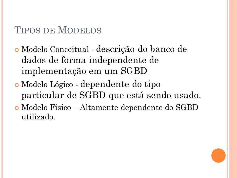T IPOS DE M ODELOS Modelo Conceitual - descrição do banco de dados de forma independente de implementação em um SGBD Modelo Lógico - dependente do tip