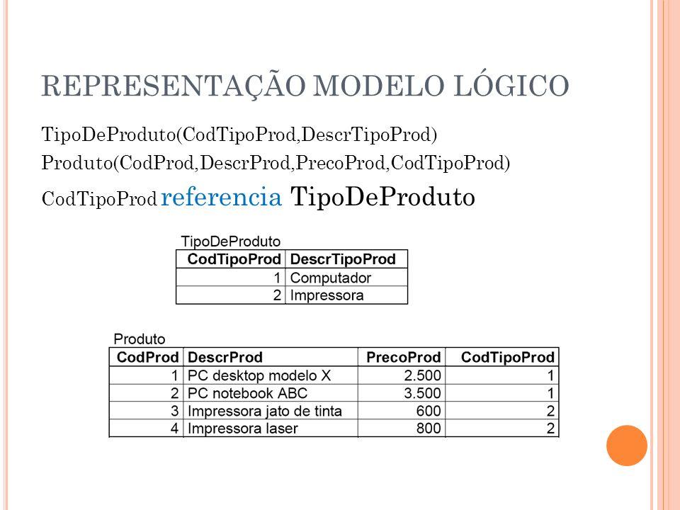REPRESENTAÇÃO MODELO LÓGICO TipoDeProduto(CodTipoProd,DescrTipoProd) Produto(CodProd,DescrProd,PrecoProd,CodTipoProd) CodTipoProd referencia TipoDePro
