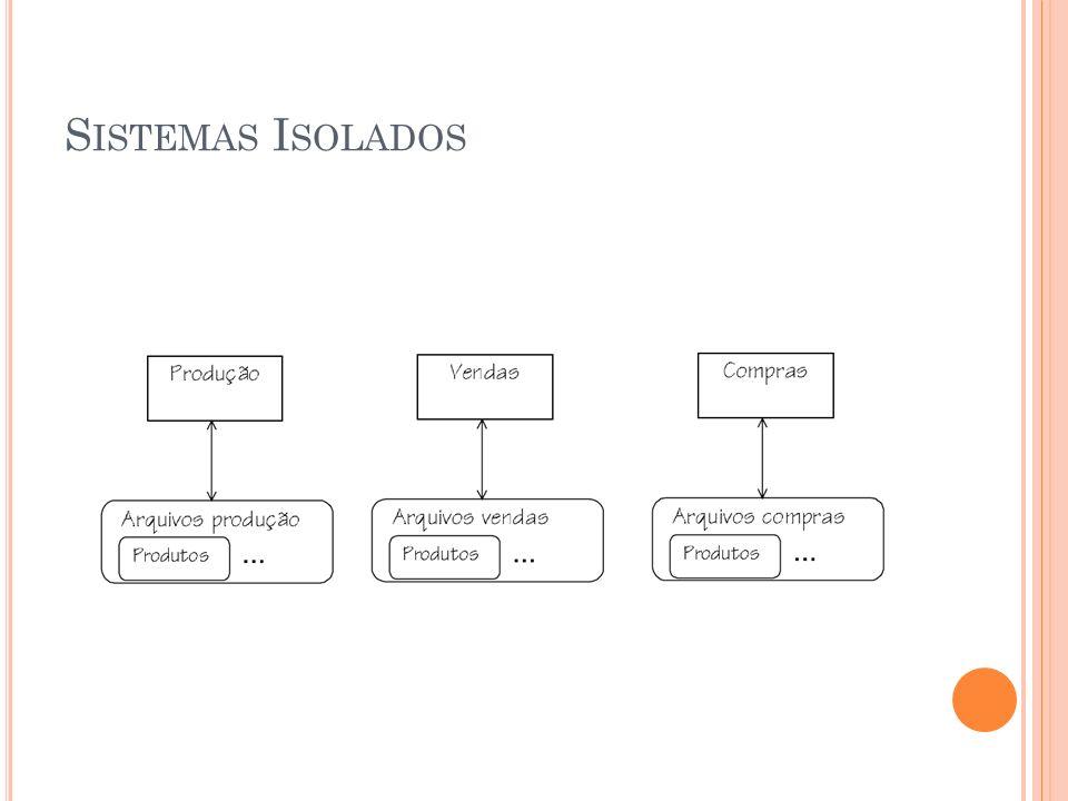 REPRESENTAÇÃO MODELO LÓGICO TipoDeProduto(CodTipoProd,DescrTipoProd) Produto(CodProd,DescrProd,PrecoProd,CodTipoProd) CodTipoProd referencia TipoDeProduto