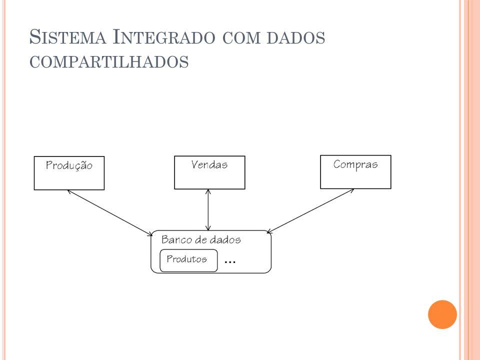 S ISTEMA I NTEGRADO COM DADOS COMPARTILHADOS