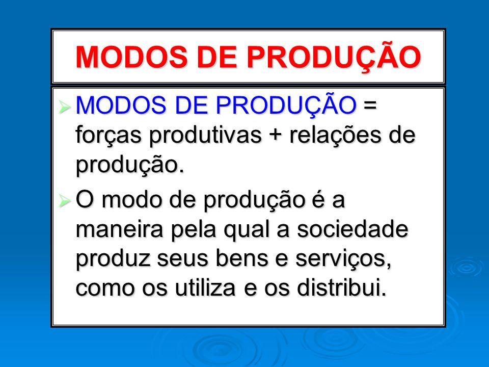 MODOS DE PRODUÇÃO = forças produtivas + relações de produção. MODOS DE PRODUÇÃO = forças produtivas + relações de produção. O modo de produção é a man