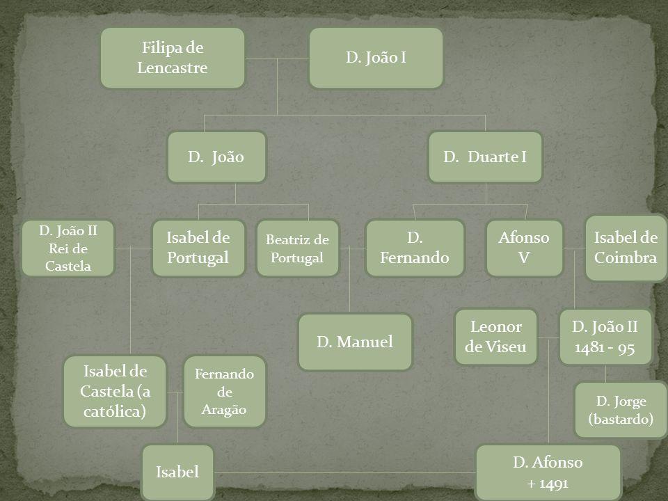 D. João I Filipa de Lencastre D. Duarte ID. João Isabel de Portugal Beatriz de Portugal D. João II Rei de Castela D. Fernando Afonso V Isabel de Coimb