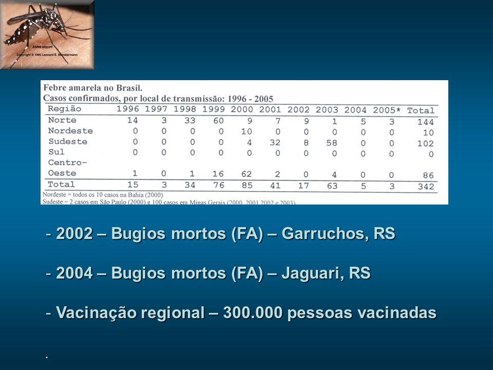 - 2002 – Bugios mortos (FA) – Garruchos, RS - 2004 – Bugios mortos (FA) – Jaguari, RS - Vacinação regional – 300.000 pessoas vacinadas