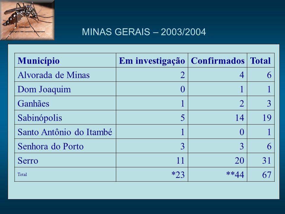 MunicípioEm investigaçãoConfirmadosTotal Alvorada de Minas246 Dom Joaquim 011 Ganhães123 Sabinópolis51419 Santo Antônio do Itambé101 Senhora do Porto336 Serro112031 Total *23**4467 MINAS GERAIS – 2003/2004