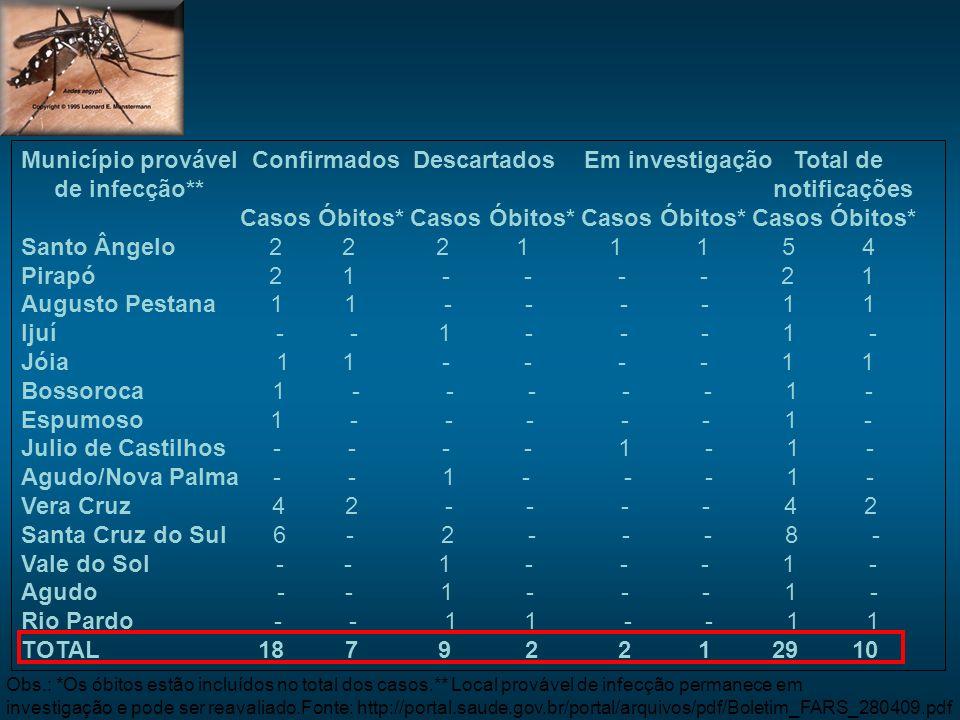 Município provável Confirmados Descartados Em investigação Total de de infecção** notificações Casos Óbitos* Casos Óbitos* Casos Óbitos* Casos Óbitos* Santo Ângelo 2 2 2 1 1 1 5 4 Pirapó 2 1 - - - - 2 1 Augusto Pestana 1 1 - - - - 1 1 Ijuí - - 1 - - - 1 - Jóia 1 1 - - - - 1 1 Bossoroca 1 - - - - - 1 - Espumoso 1 - - - - - 1 - Julio de Castilhos - - - - 1 - 1 - Agudo/Nova Palma - - 1 - - - 1 - Vera Cruz 4 2 - - - - 4 2 Santa Cruz do Sul 6 - 2 - - - 8 - Vale do Sol - - 1 - - - 1 - Agudo - - 1 - - - 1 - Rio Pardo - - 1 1 - - 1 1 TOTAL 18 7 9 2 2 1 29 10 Obs.: *Os óbitos estão incluídos no total dos casos.** Local provável de infecção permanece em investigação e pode ser reavaliado.Fonte: http://portal.saude.gov.br/portal/arquivos/pdf/Boletim_FARS_280409.pdf