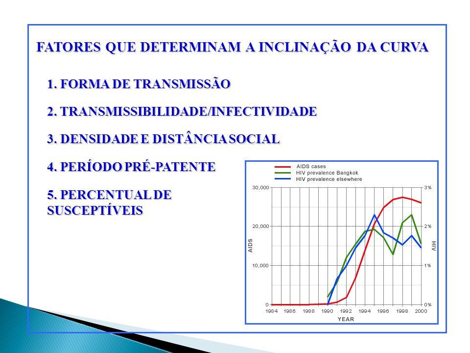 FATORES QUE DETERMINAM A INCLINAÇÃO DA CURVA 1. FORMA DE TRANSMISSÃO 2. TRANSMISSIBILIDADE/INFECTIVIDADE 3. DENSIDADE E DISTÂNCIA SOCIAL 4. PERÍODO PR