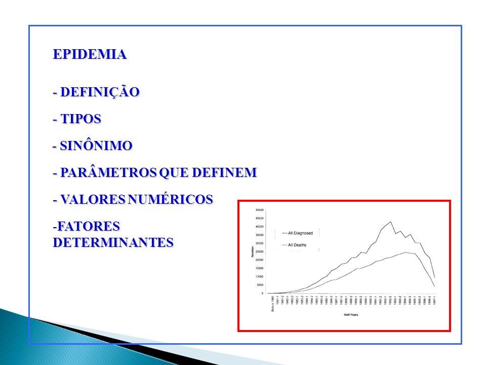 EPIDEMIA - DEFINIÇÃO - TIPOS - SINÔNIMO - PARÂMETROS QUE DEFINEM - VALORES NUMÉRICOS -FATORES DETERMINANTES