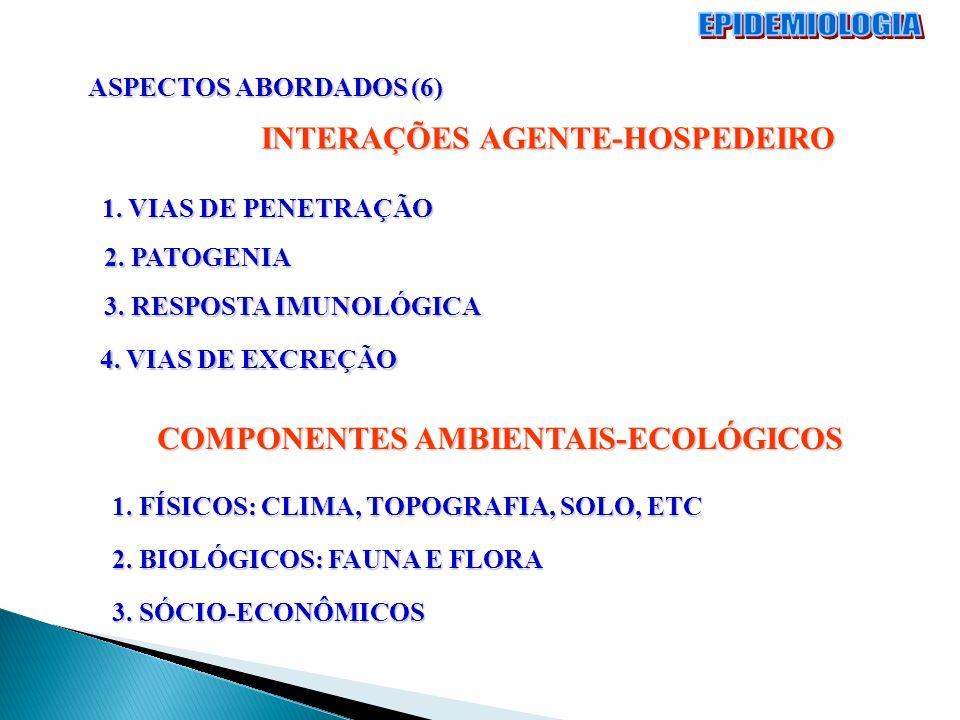 ASPECTOS ABORDADOS (6) INTERAÇÕES AGENTE-HOSPEDEIRO 1. VIAS DE PENETRAÇÃO 2. PATOGENIA 3. RESPOSTA IMUNOLÓGICA 4. VIAS DE EXCREÇÃO COMPONENTES AMBIENT
