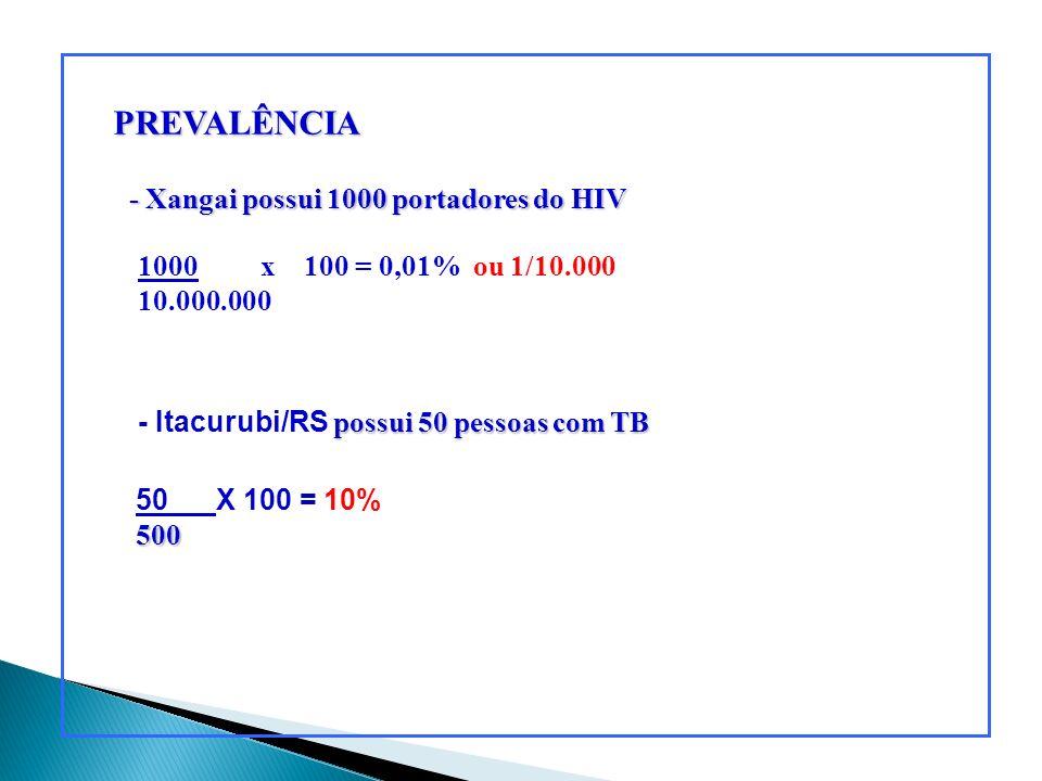 PREVALÊNCIA - Xangai possui 1000 portadores do HIV possui 50 pessoas com TB - Itacurubi/RS possui 50 pessoas com TB 1000 x 100 = 0,01% ou 1/10.000 10.