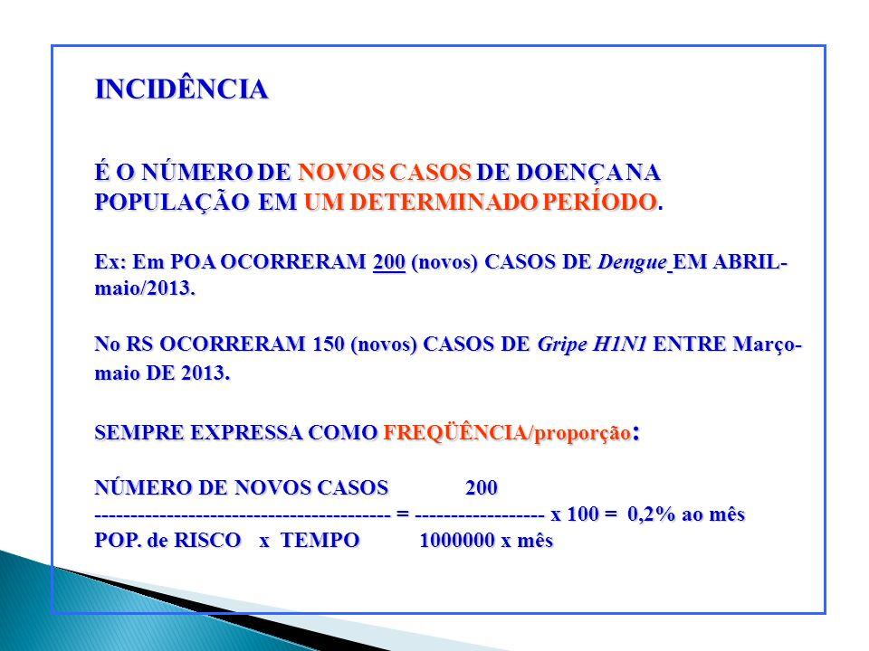 INCIDÊNCIA É O NÚMERO DE NOVOS CASOS DE DOENÇA NA POPULAÇÃO Ex: Em POA OCORRERAM 200 (novos) CASOS DE Dengue EM ABRIL- maio/2013. SEMPRE EXPRESSA COMO