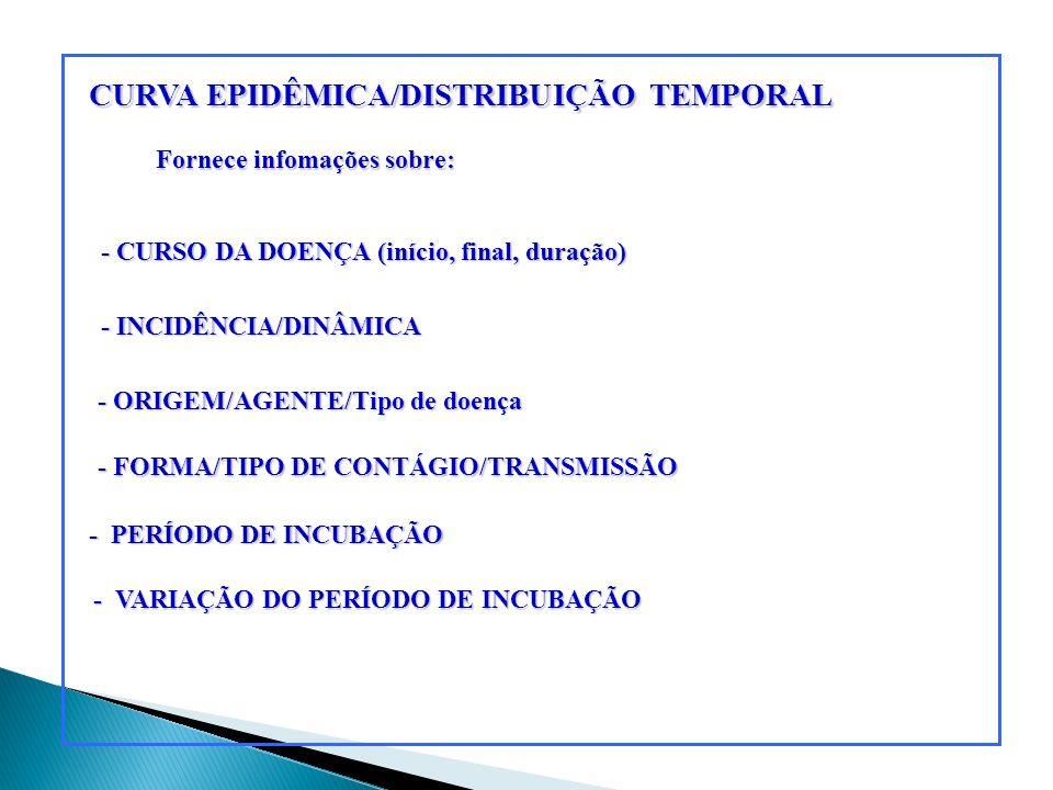 CURVA EPIDÊMICA/DISTRIBUIÇÃO TEMPORAL - CURSO DA DOENÇA (início, final, duração) - INCIDÊNCIA/DINÂMICA - ORIGEM/AGENTE/Tipo de doença - FORMA/TIPO DE