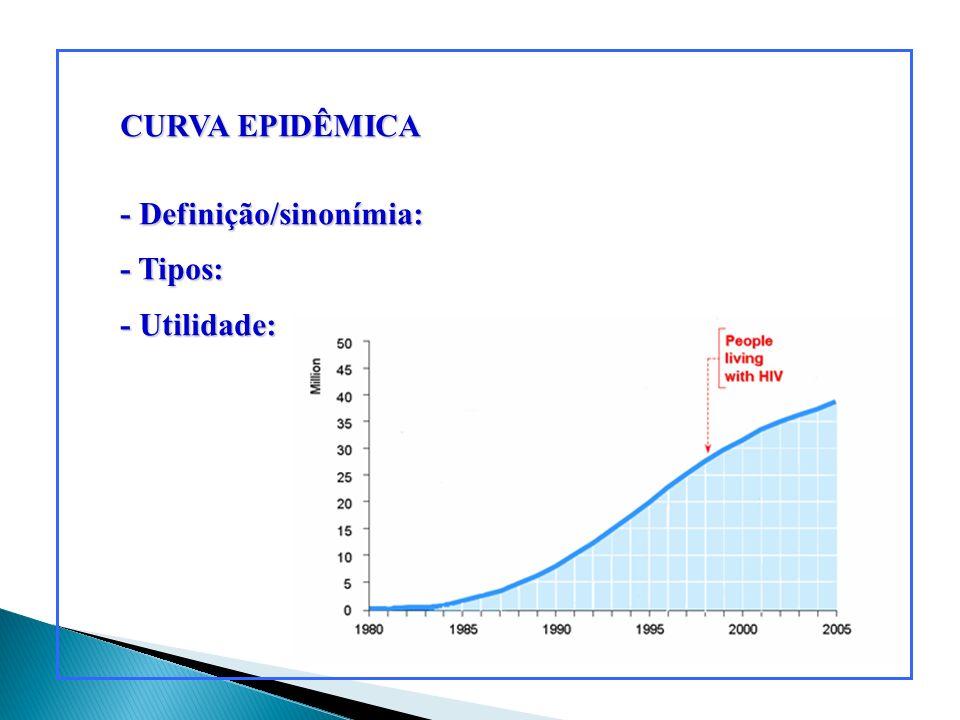 CURVA EPIDÊMICA - Definição/sinonímia: - Tipos: - Utilidade: