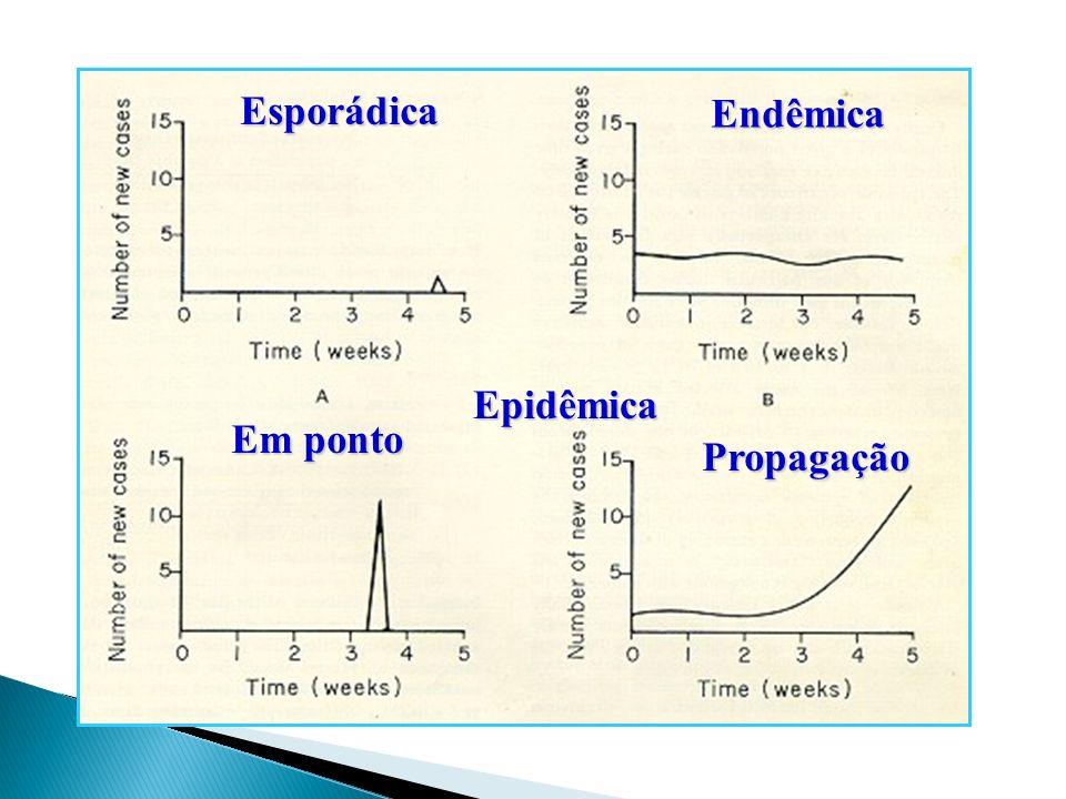 Esporádica Endêmica Epidêmica Em ponto Propagação