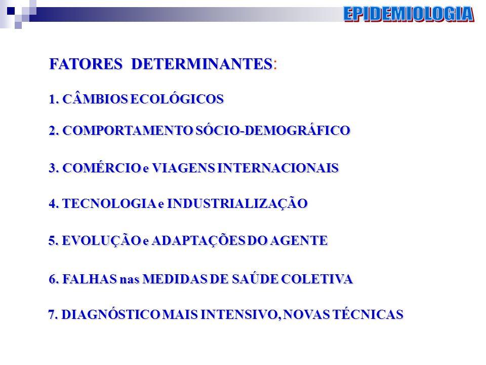 FATORES DETERMINANTES FATORES DETERMINANTES : 1. CÂMBIOS ECOLÓGICOS 2. COMPORTAMENTO SÓCIO-DEMOGRÁFICO 3. COMÉRCIO e VIAGENS INTERNACIONAIS 5. EVOLUÇÃ