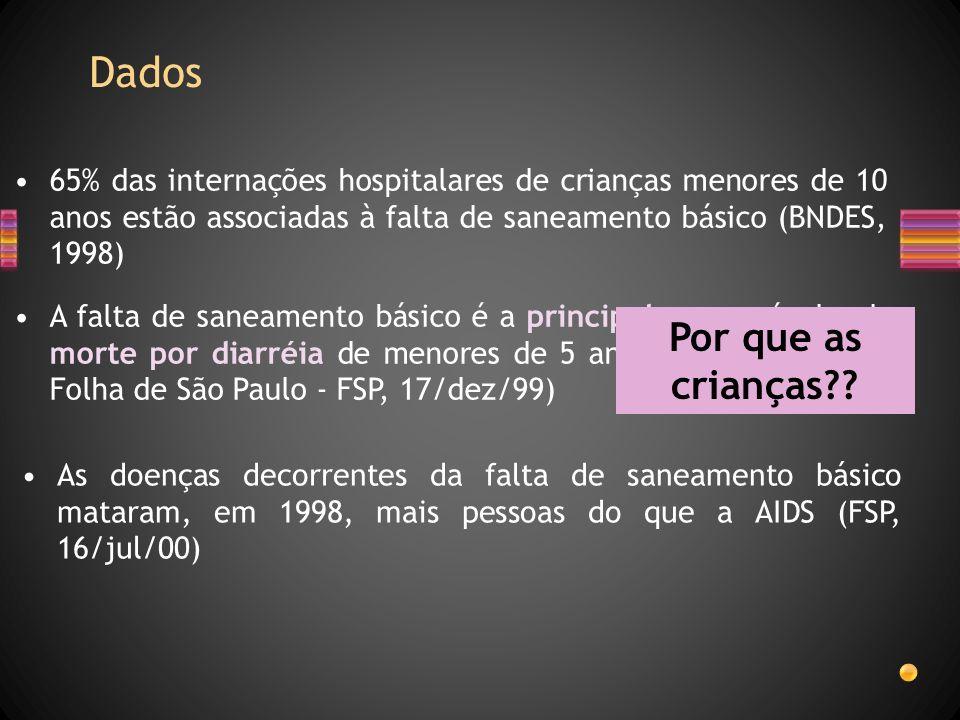 Dados 65% das internações hospitalares de crianças menores de 10 anos estão associadas à falta de saneamento básico (BNDES, 1998) A falta de saneament