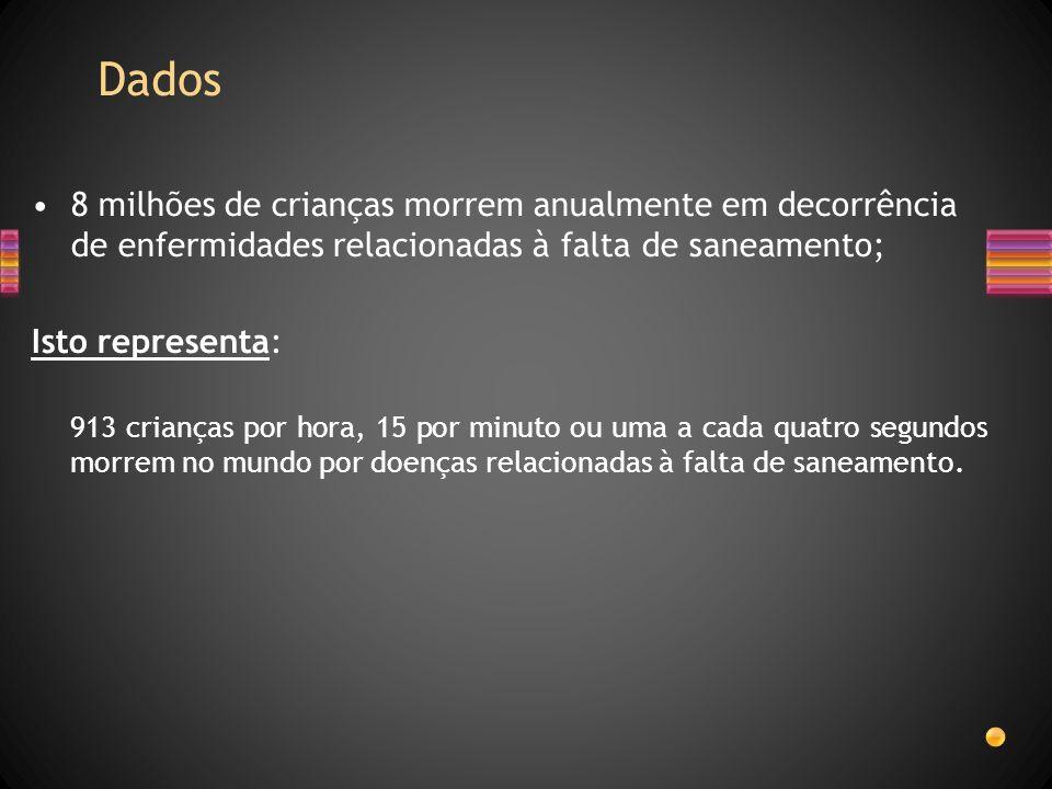 Dados 65% das internações hospitalares de crianças menores de 10 anos estão associadas à falta de saneamento básico (BNDES, 1998) A falta de saneamento básico é a principal responsável pela morte por diarréia de menores de 5 anos no Brasil (Jornal Folha de São Paulo - FSP, 17/dez/99) As doenças decorrentes da falta de saneamento básico mataram, em 1998, mais gente do que a AIDS (FSP, 16/jul/00) 15 crianças de 0 a 4 anos de idade morrem por dia no Brasil em decorrência da falta de saneamento básico, principalmente de esgoto sanitário (FUNASA-FSP, 16/jul/00) Um grama de fezes pode conter 10 milhões de partículas virais, um milhão de bactérias, mil cistos de parasitas e 100 ovos de parasitas.