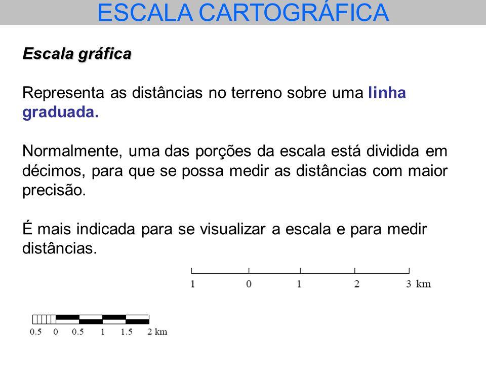 ESCALA CARTOGRÁFICA Escala gráfica Representa as distâncias no terreno sobre uma linha graduada. Normalmente, uma das porções da escala está dividida
