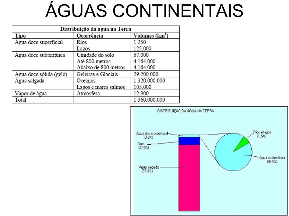 ÁGUAS CONTINENTAIS