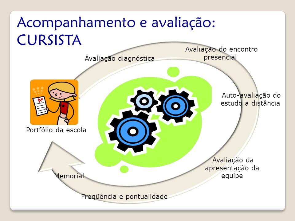 Avaliação do encontro presencial Auto-avaliação do estudo a distância Avaliação da apresentação da equipe Freqüência e pontualidade Portfólio da escol