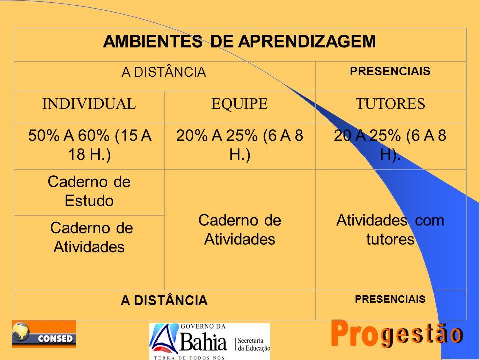 AMBIENTES DE APRENDIZAGEM POR MÓDULO (30 h) ATIVIDADES A DISTÂNCIA: Estudo individual (50% a 60%) - Ênfase nos Cadernos de Estudo Estudo em equipe (20% a 25%) - Ênfase nos Cadernos de Atividades ATIVIDADES PRESENCIAIS Encontros presenciais ( 20% a 25%) - Atividades coletivas ( introdução, socialização, avaliação)