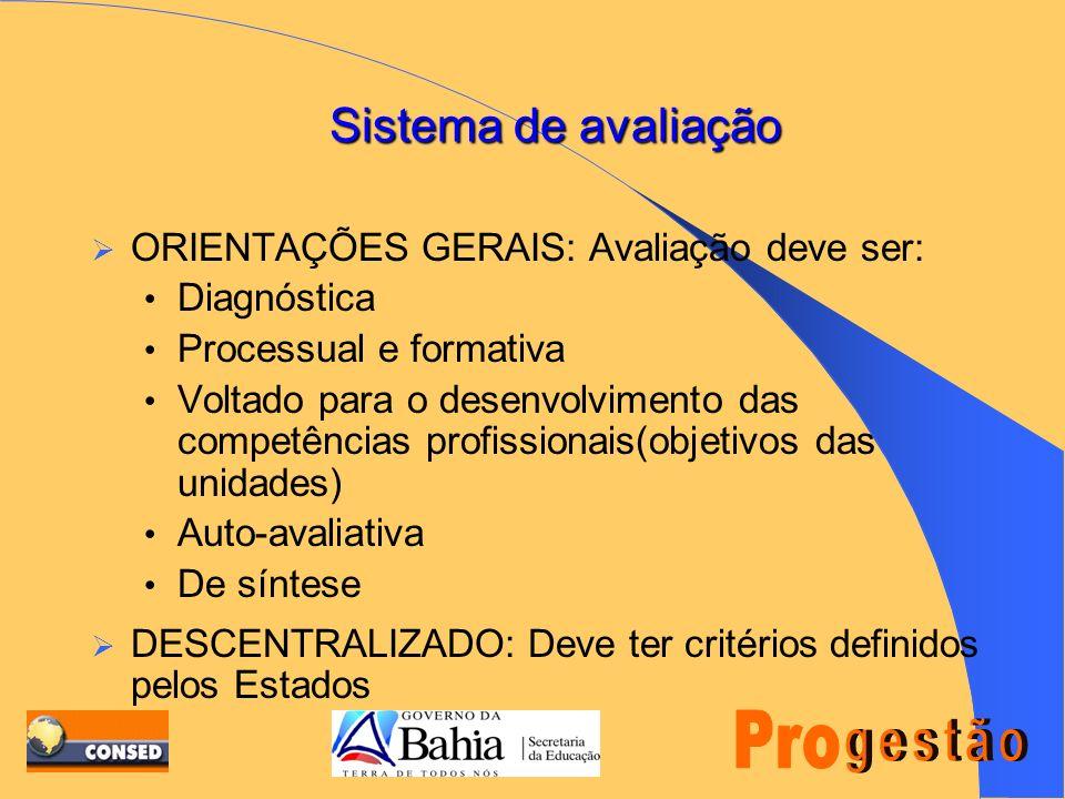 AMBIENTES DE APRENDIZAGEM A DISTÂNCIA PRESENCIAIS INDIVIDUALEQUIPETUTORES 50% A 60% (15 A 18 H.) 20% A 25% (6 A 8 H.) 20 A 25% (6 A 8 H).