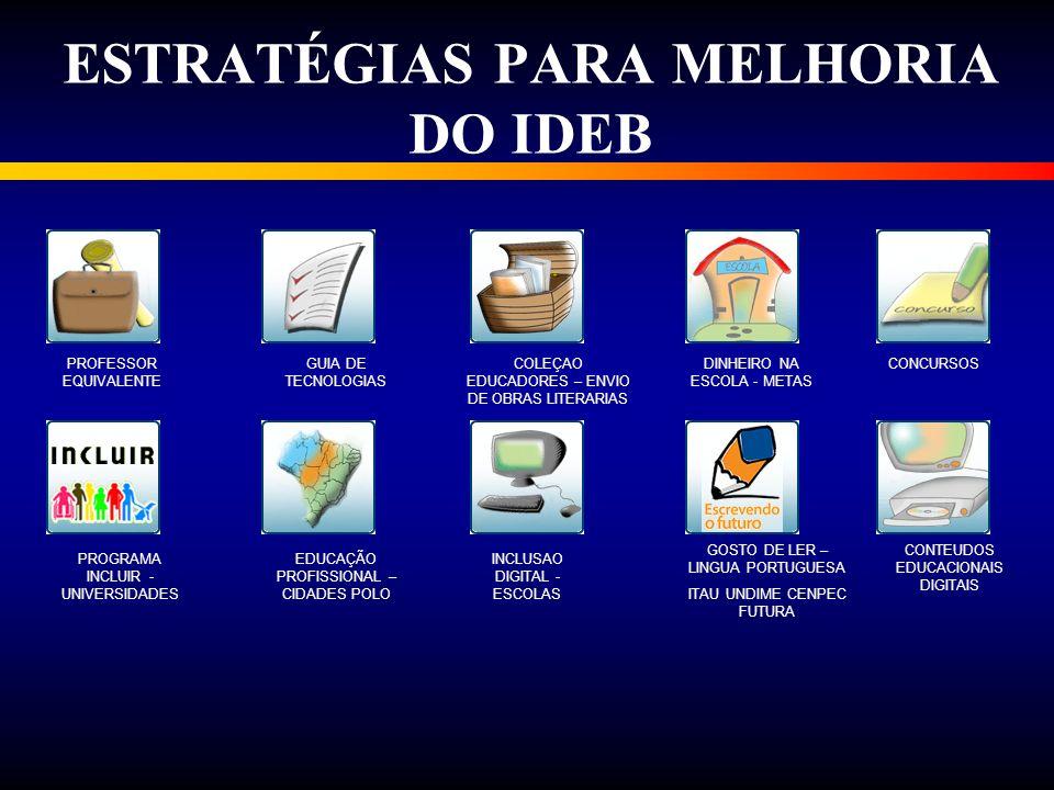 ESTRATÉGIAS PARA MELHORIA DO IDEB PROFESSOR EQUIVALENTE GUIA DE TECNOLOGIAS COLEÇAO EDUCADORES – ENVIO DE OBRAS LITERARIAS DINHEIRO NA ESCOLA - METAS CONCURSOS PROGRAMA INCLUIR - UNIVERSIDADES EDUCAÇÃO PROFISSIONAL – CIDADES POLO INCLUSAO DIGITAL - ESCOLAS GOSTO DE LER – LINGUA PORTUGUESA ITAU UNDIME CENPEC FUTURA CONTEUDOS EDUCACIONAIS DIGITAIS