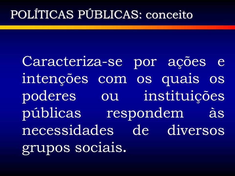 SURGIMENTO DAS POLÍTICAS PÚBLICAS Originam Políticas Públicas Prospecção de demanda Necessidades vitais de grupos coletivos Demandas sociais Opções políticas partidárias Conquistas sociais
