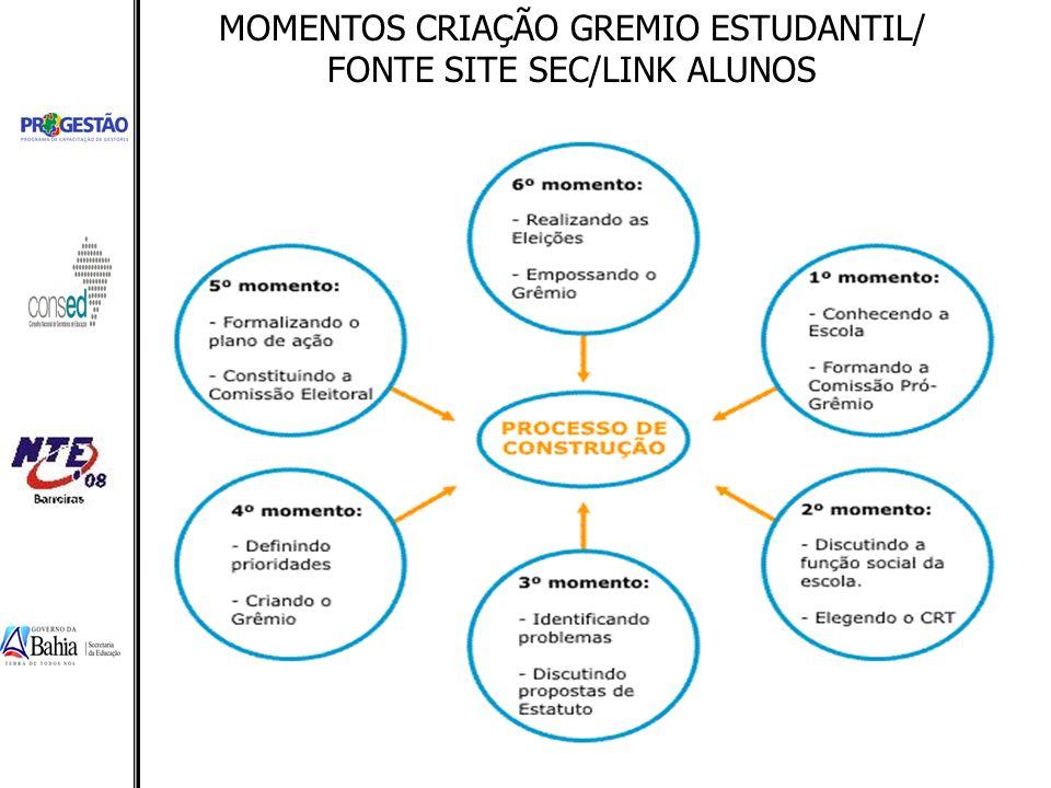 MOMENTOS CRIAÇÃO GREMIO ESTUDANTIL/ FONTE SITE SEC/LINK ALUNOS
