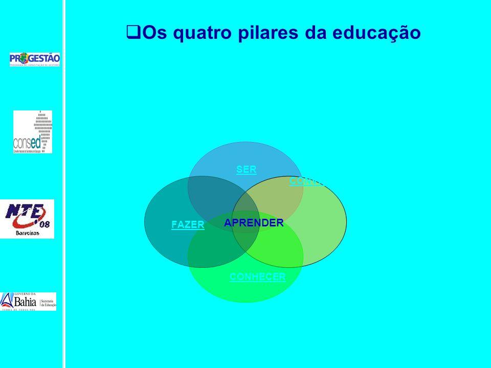 Os quatro pilares da educação SER CONHECER FAZER APRENDER CONVIVER