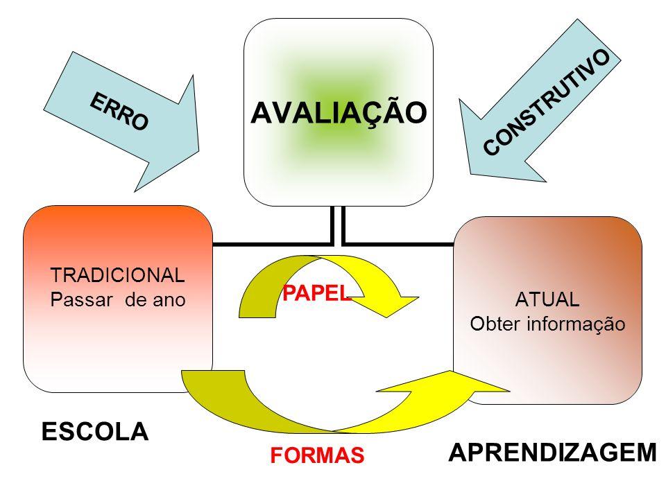AVALIAÇÃO TRADICIONAL Passar de ano ATUAL Obter informação PAPEL ESCOLA APRENDIZAGEM FORMAS ERRO CONSTRUTIVO