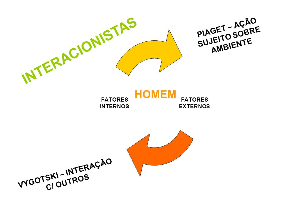 INTERACIONISTAS FATORES EXTERNOS FATORES INTERNOS HOMEM PIAGET – AÇÃO SUJEITO SOBRE AMBIENTE VYGOTSKI – INTERAÇÃO C/ OUTROS