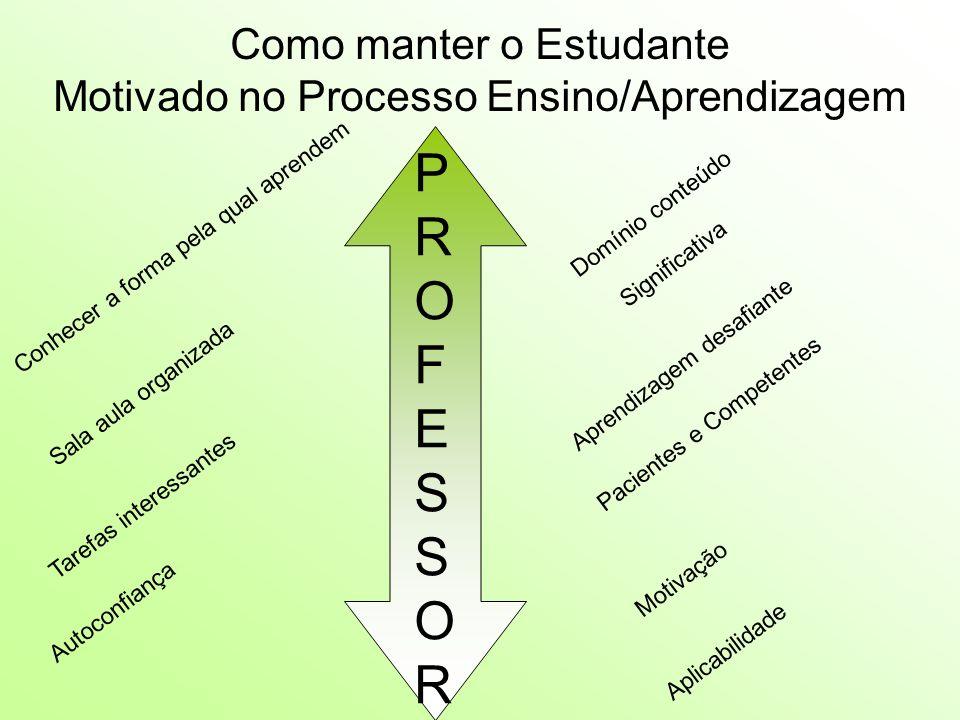Como manter o Estudante Motivado no Processo Ensino/Aprendizagem PROFESSORPROFESSOR Conhecer a forma pela qual aprendem Significativa Domínio conteúdo