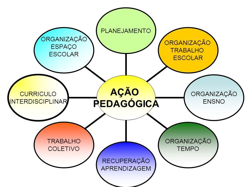AÇÃO PEDAGÓGICA PLANEJAMENTO ORGANIZAÇÃO TRABALHO ESCOLAR ORGANIZAÇÃO ENSNO ORGANIZAÇÃO TEMPO RECUPERAÇÃO APRENDIZAGEM TRABALHO COLETIVO CURRICULO INT