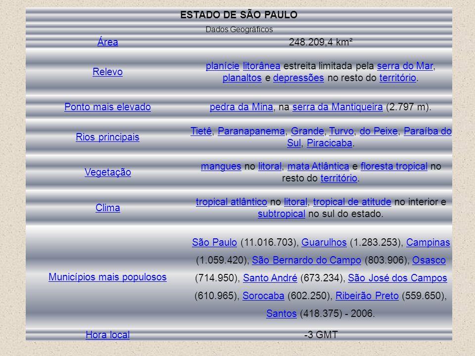 ESTADO DE SÃO PAULO Dados Geográficos Área248.209,4 km² Relevo planícieplanície litorânea estreita limitada pela serra do Mar, planaltos e depressões