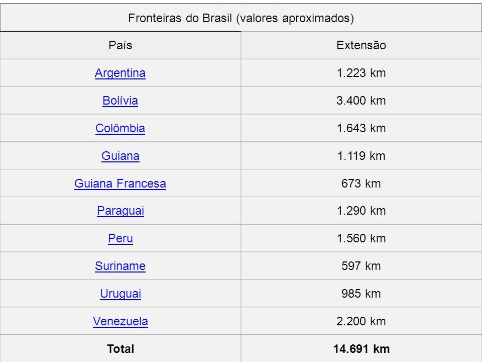 . Maiores unidades: Amazonas Pará Mato Grosso Minas Gerais Bahia Goiás Menores Unidades: Distrito Federal Sergipe Alagoas Rio de Janeiro Espírito Sant