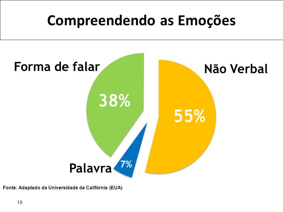 19 38% 55% 7% Forma de falar Não Verbal Palavra Fonte: Adaptado da Universidade da Califórnia (EUA) Compreendendo as Emoções