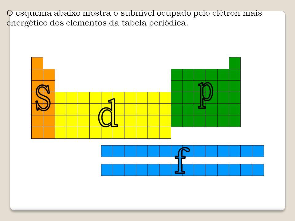 O esquema abaixo mostra o subnível ocupado pelo elétron mais energético dos elementos da tabela periódica.