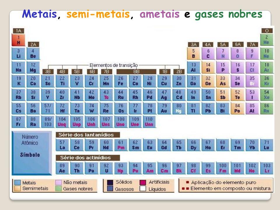 Metais, semi-metais, ametais e gases nobres