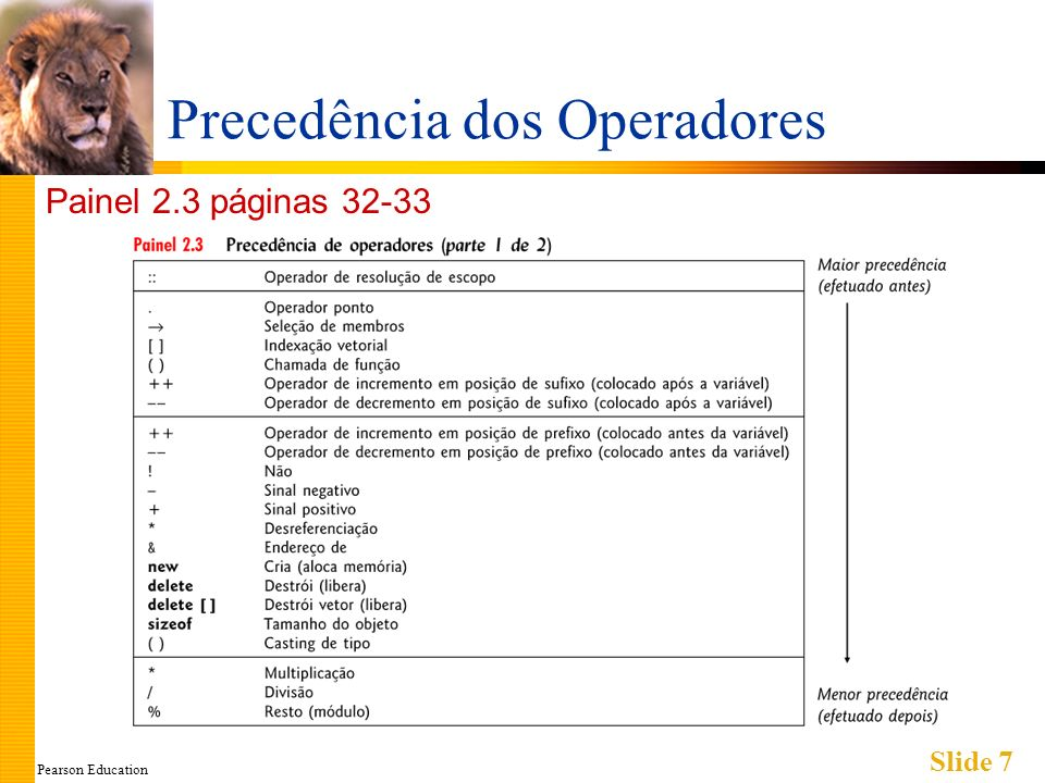 Pearson Education Slide 7 Precedência dos Operadores Painel 2.3 páginas 32-33