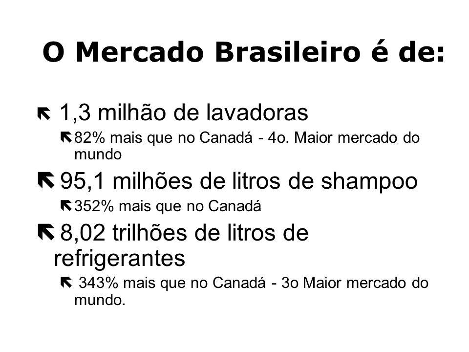 Brasil - PPP - Purchasing Power Parity - (Poder de Compra) O Brasil é o 9 o. País do mundo em Poder de Compra com mais de US$1 trilhão de dólares em P