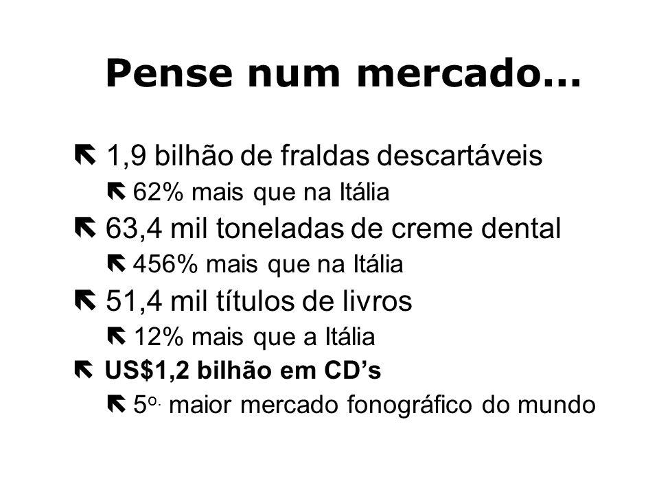 O Mercado Brasileiro é de: ë 1,3 milhão de lavadoras ë82% mais que no Canadá - 4o. Maior mercado do mundo ë 95,1 milhões de litros de shampoo ë352% ma