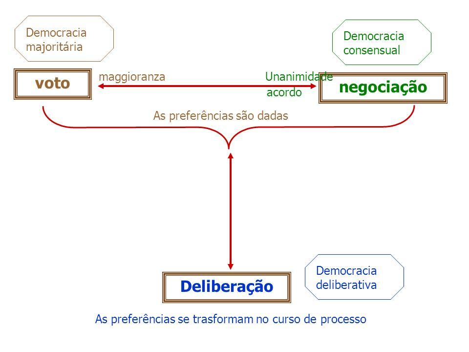 negociação voto Deliberação acordo maggioranza As preferências são dadas Unanimidade As preferências se trasformam no curso de processo Democracia maj