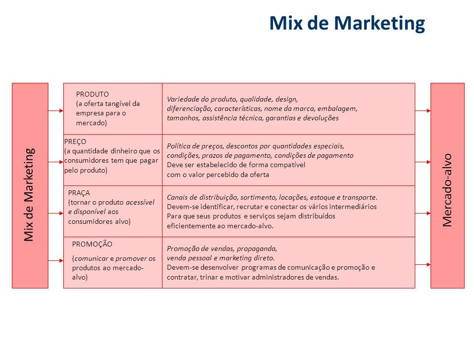 Promoção de vendas, propaganda, venda pessoal e marketing direto. Devem-se desenvolver programas de comunicação e promoção e contratar, trinar e motiv
