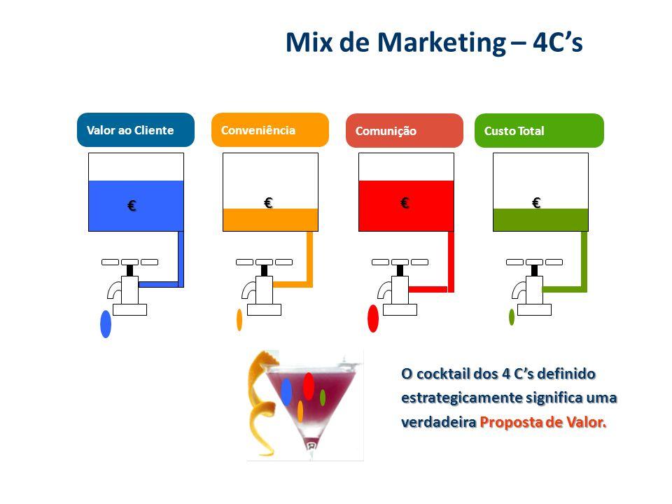 Valor ao ClienteConveniência ComuniçãoCusto Total O cocktail dos 4 Cs definido estrategicamente significa uma verdadeira Proposta de Valor. Mix de Mar